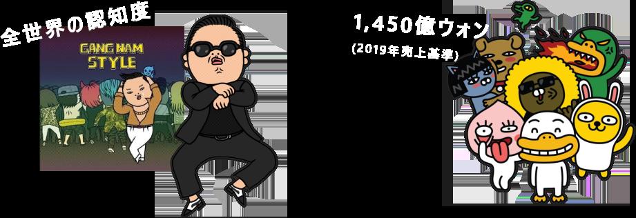 全世界の認知度 1,450億ウォン(2019年売上基準)
